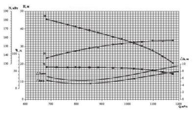 试验泵在990rpm下性能参数曲线