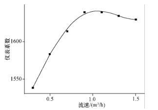 仪表系数拟合曲线图