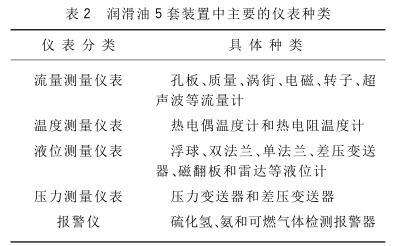 润滑油5套装置中主要的仪表种类